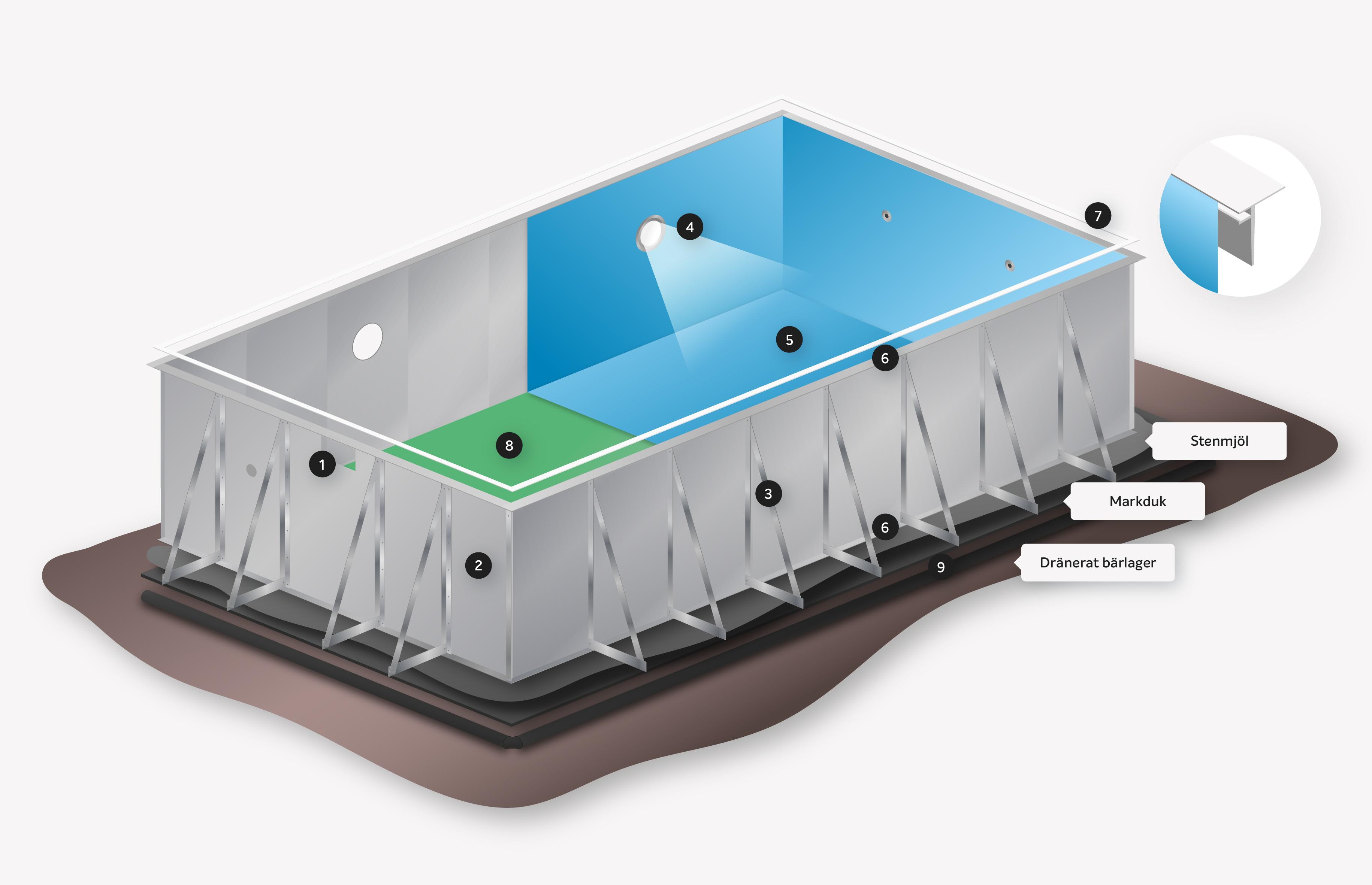 Miami Pool poolstomme i stål